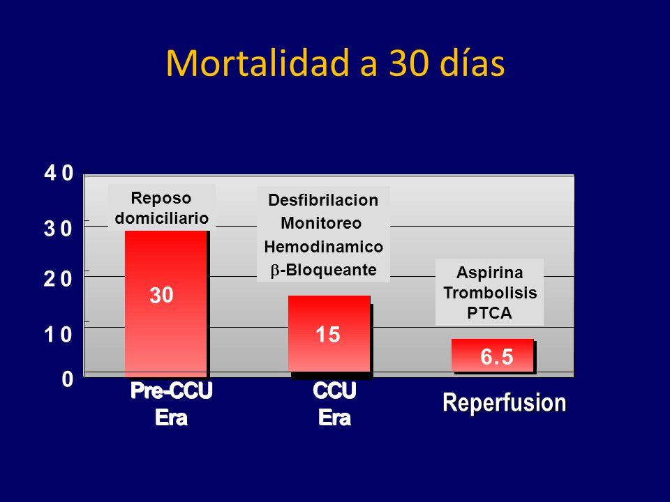 Mortalidad a 30 días Reperfusion 4 P r e - C U E a - 3 2 3 1 1 5 6 . 5