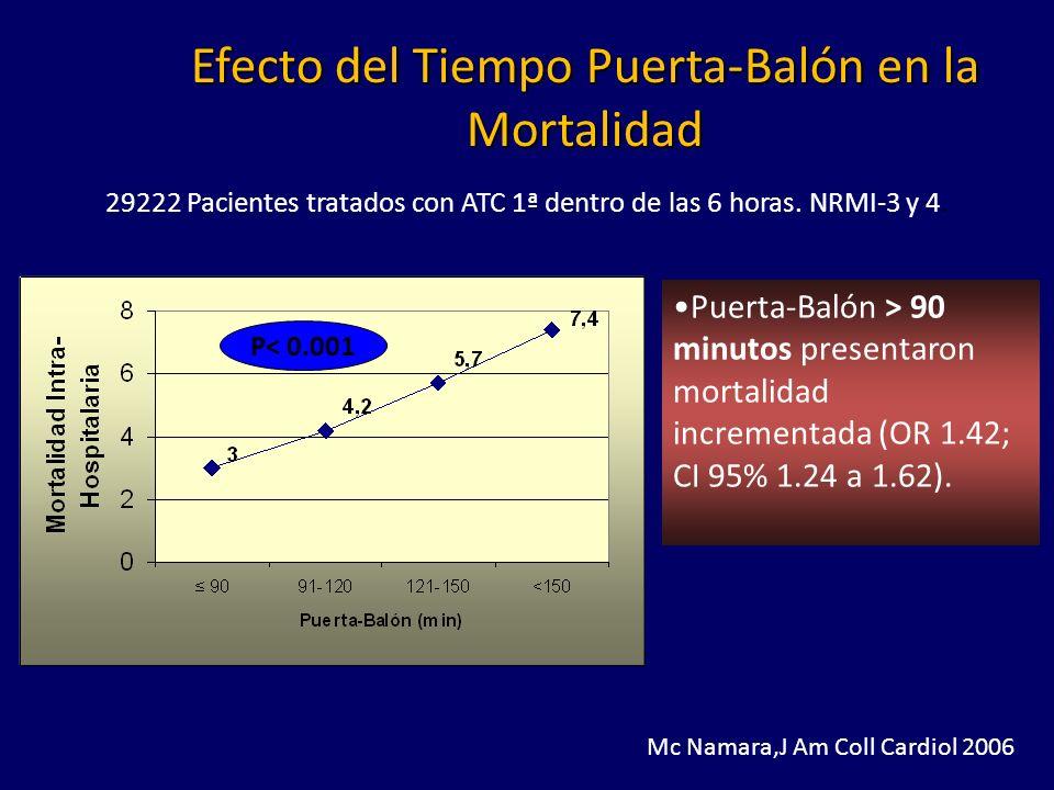 Efecto del Tiempo Puerta-Balón en la Mortalidad