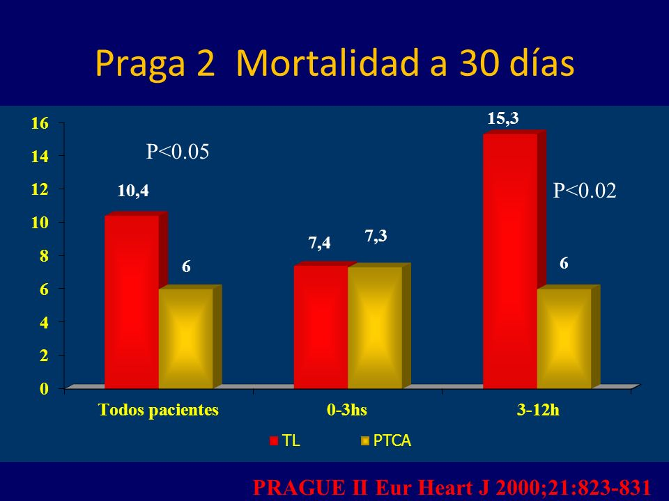 Praga 2 Mortalidad a 30 días