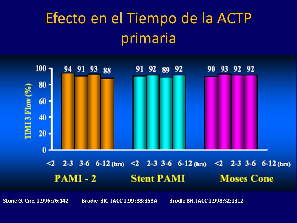 Efecto en el Tiempo de la ACTP primaria