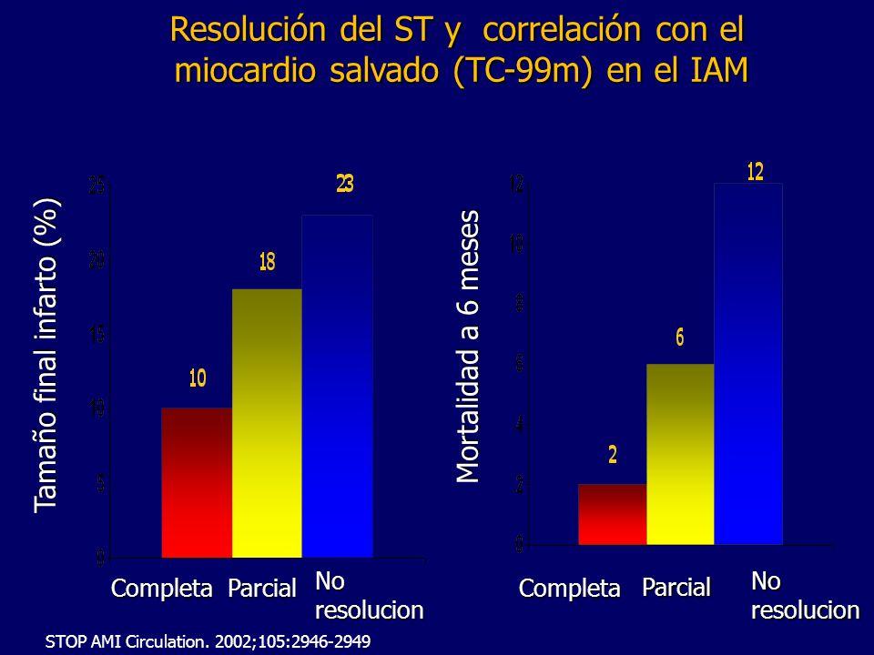 Resolución del ST y correlación con el