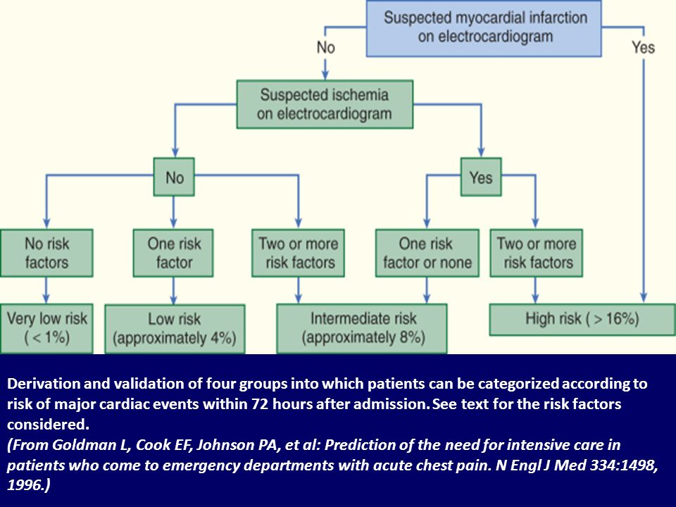 Derivation and validation of four groups into which patients can be categorized according to risk of major cardiac events within 72 hours after admission.