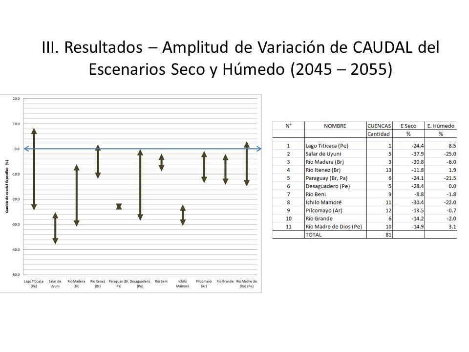 III. Resultados – Amplitud de Variación de CAUDAL del Escenarios Seco y Húmedo (2045 – 2055)