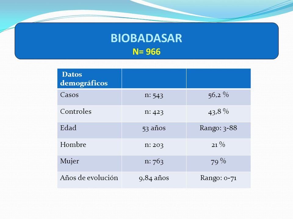 BIOBADASAR N= 966 Datos demográficos Casos n: 543 56,2 % Controles