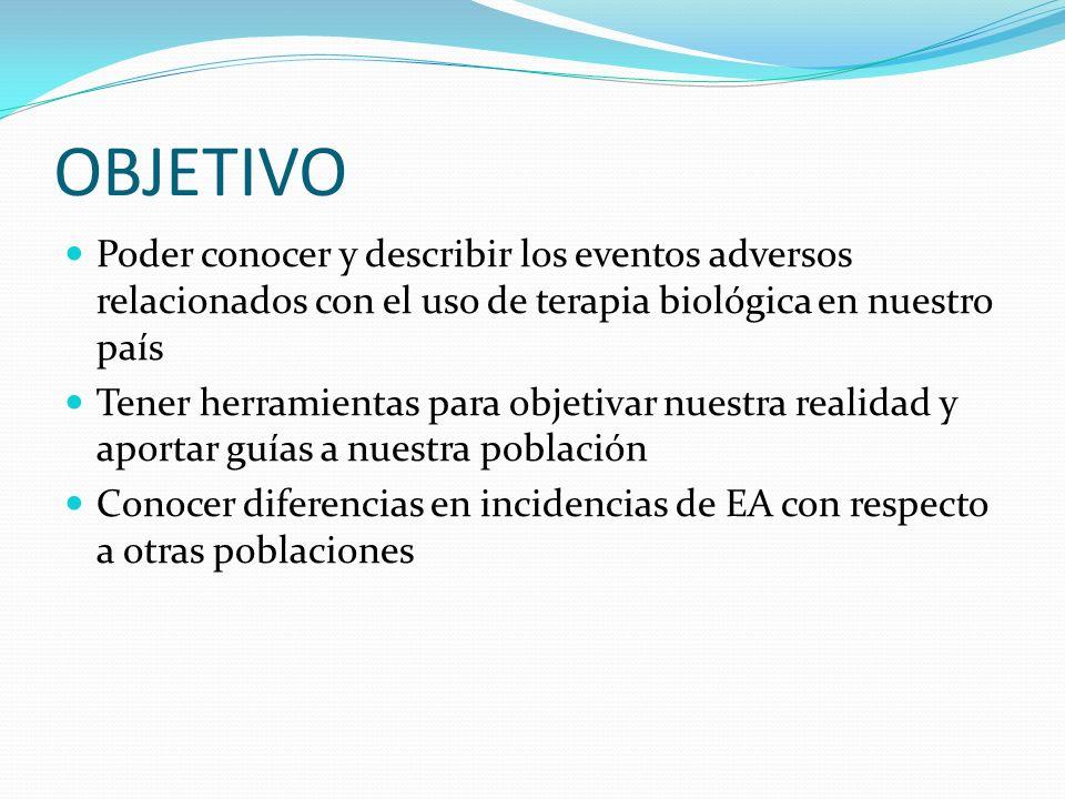 OBJETIVO Poder conocer y describir los eventos adversos relacionados con el uso de terapia biológica en nuestro país.