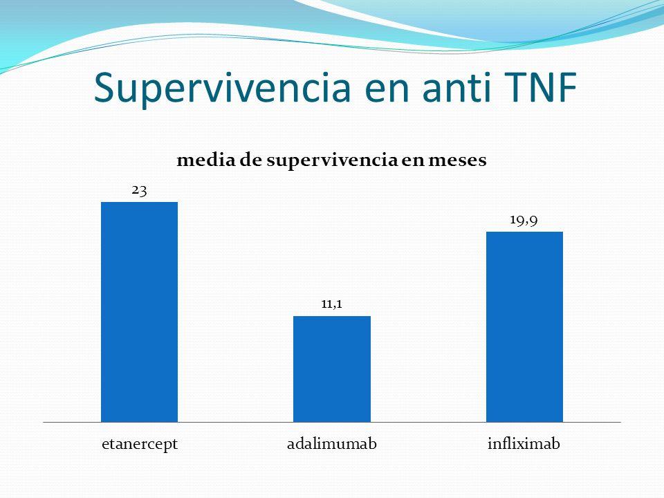 Supervivencia en anti TNF