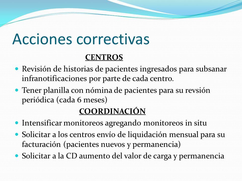 Acciones correctivas CENTROS