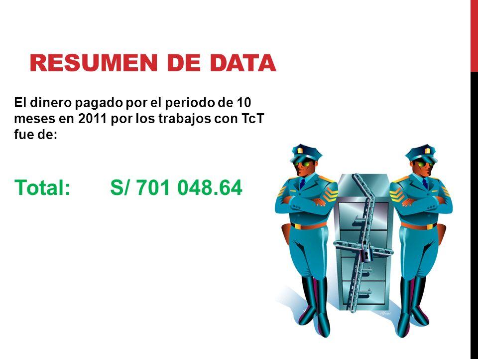 Resumen de data Total: S/ 701 048.64