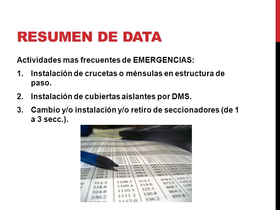 Resumen de data Actividades mas frecuentes de EMERGENCIAS:
