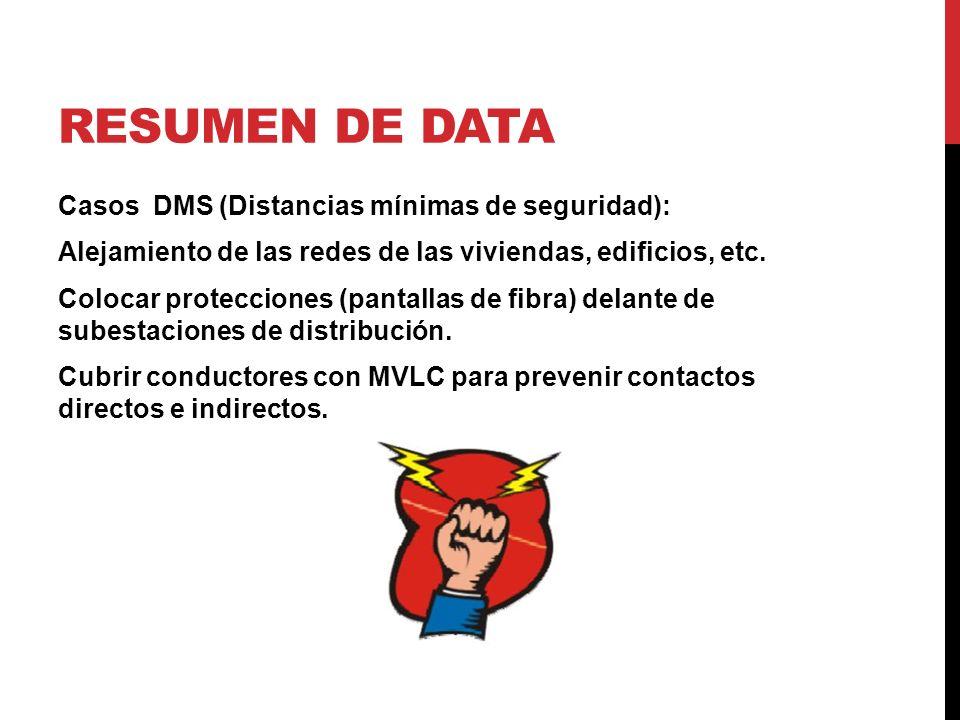 Resumen de data