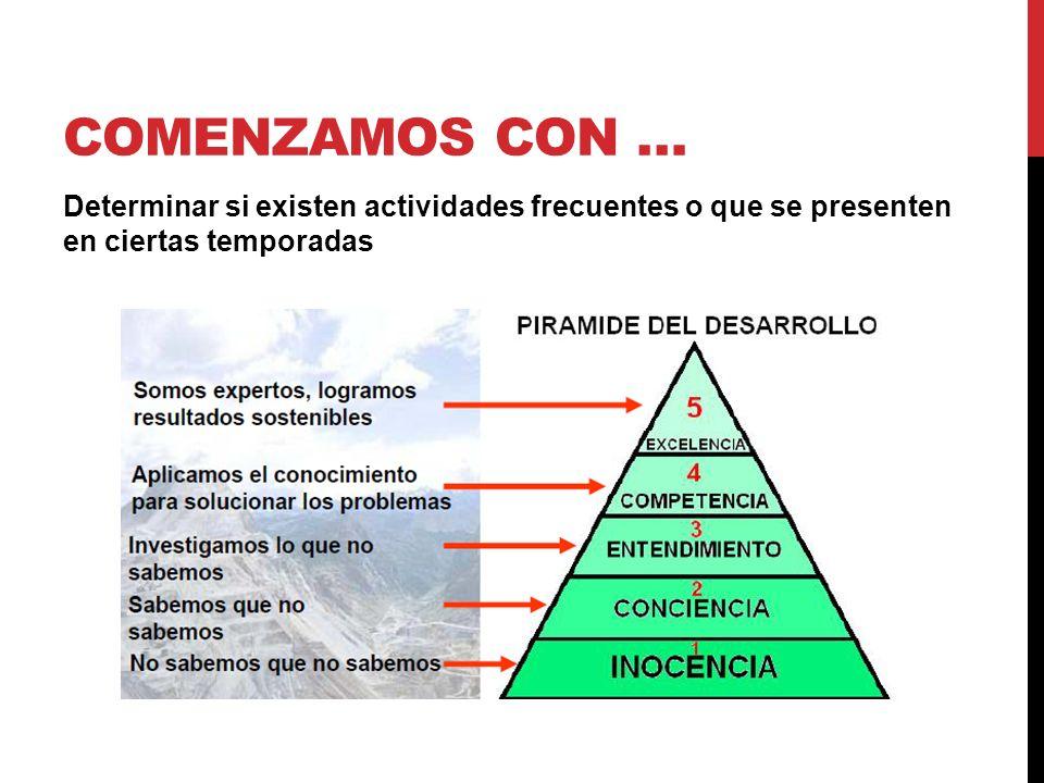 COMENZAMOS CON … Determinar si existen actividades frecuentes o que se presenten en ciertas temporadas.