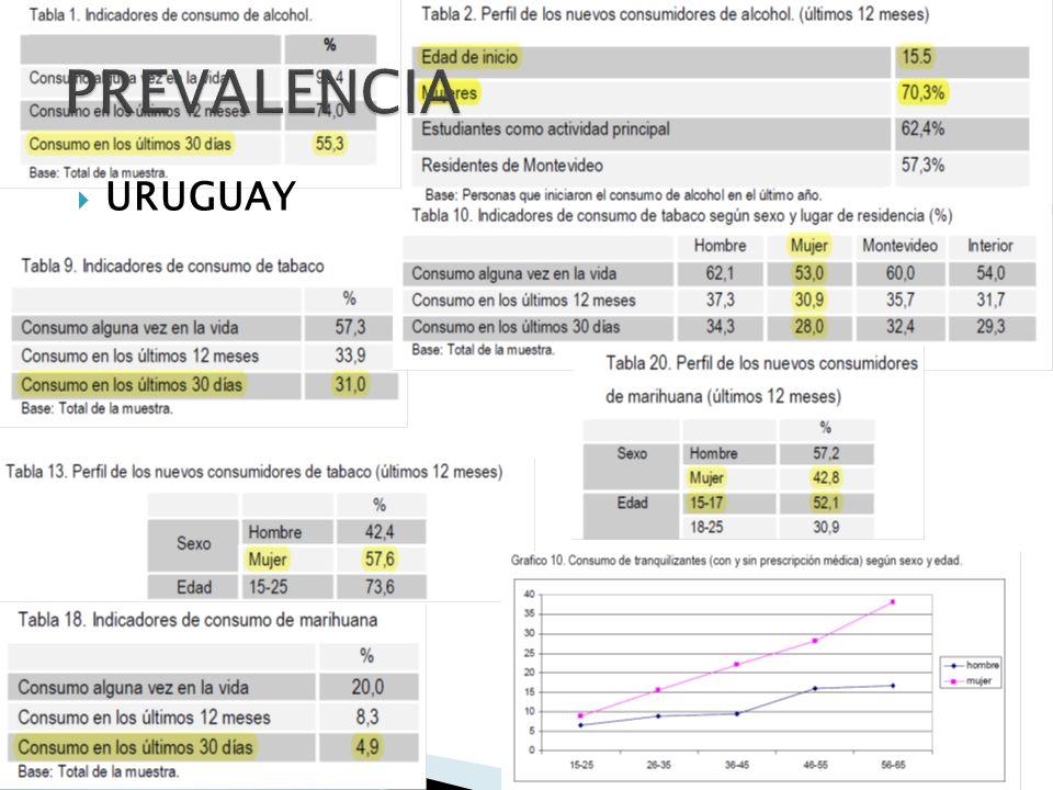 PREVALENCIA URUGUAY