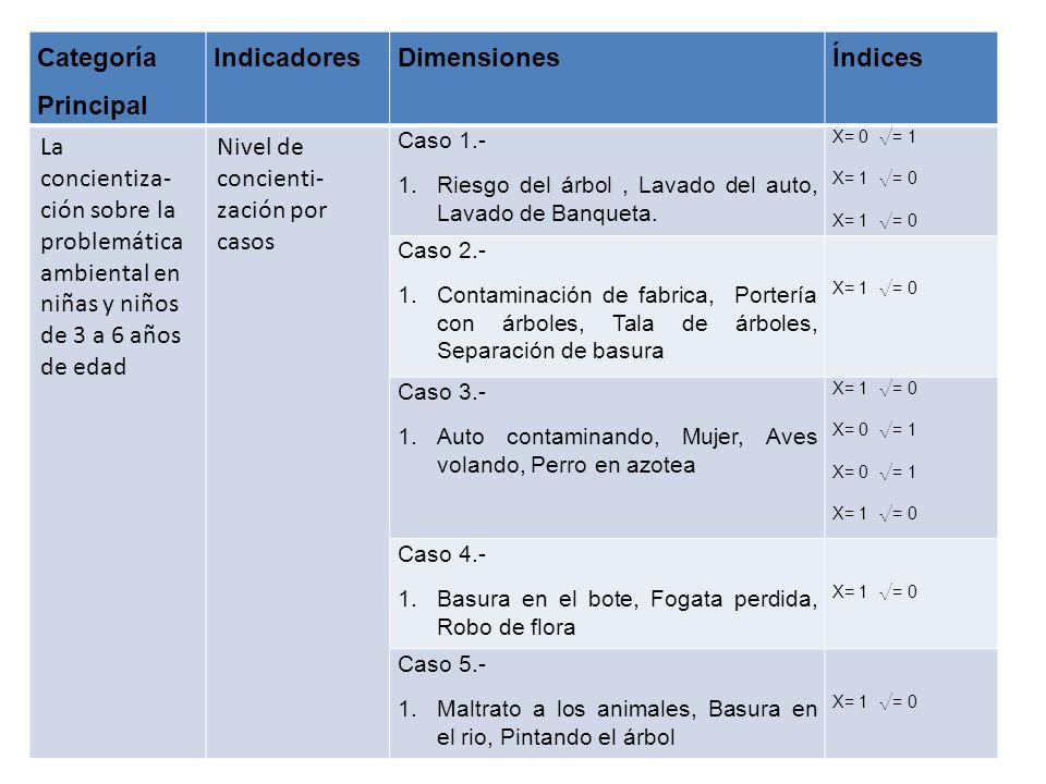 Nivel de concienti-zación por casos