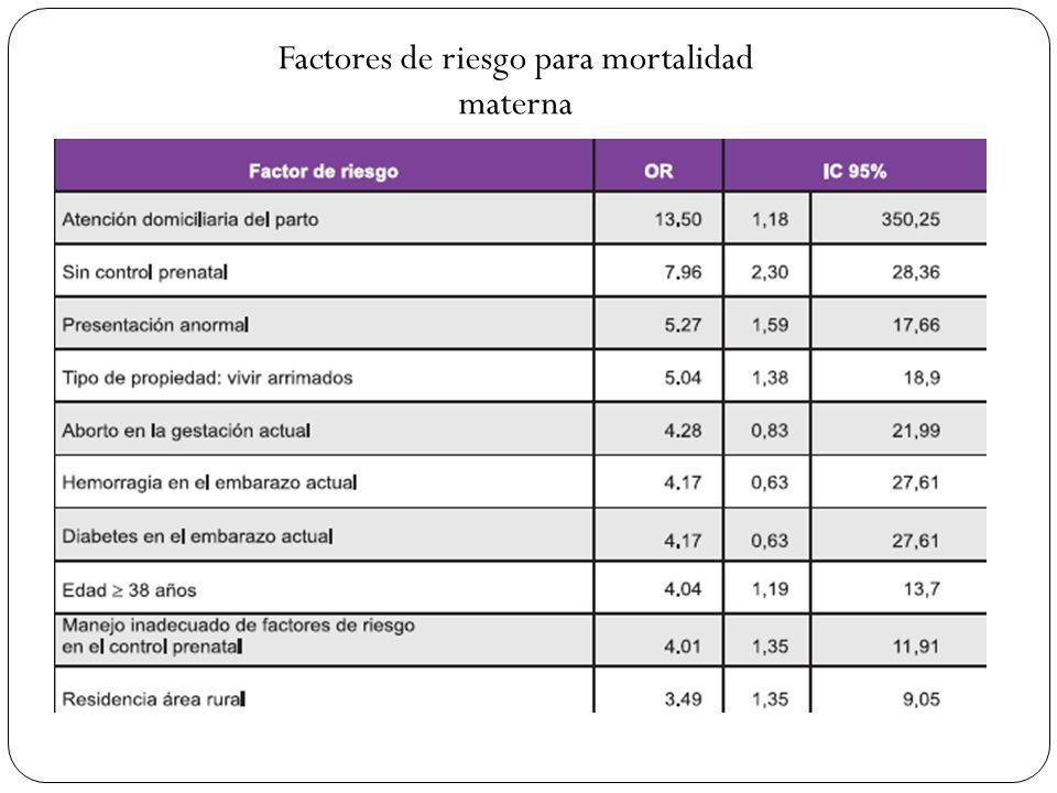 Factores de riesgo para mortalidad materna