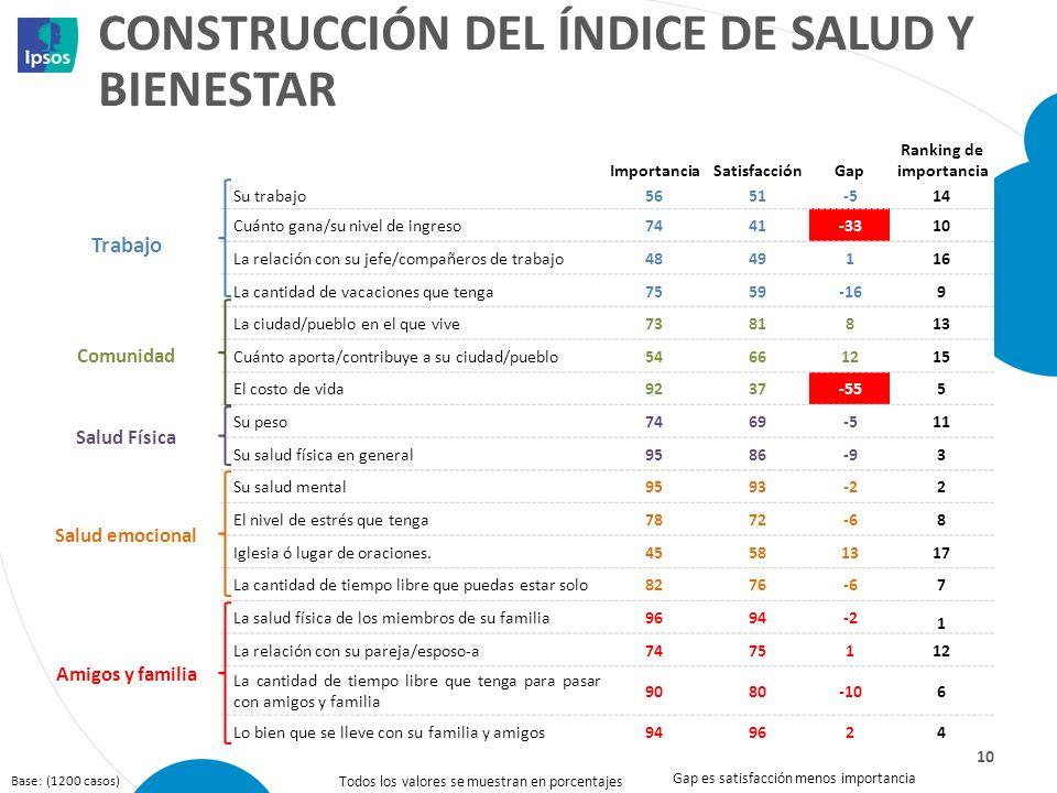 Construcción del índice de salud y bienestar