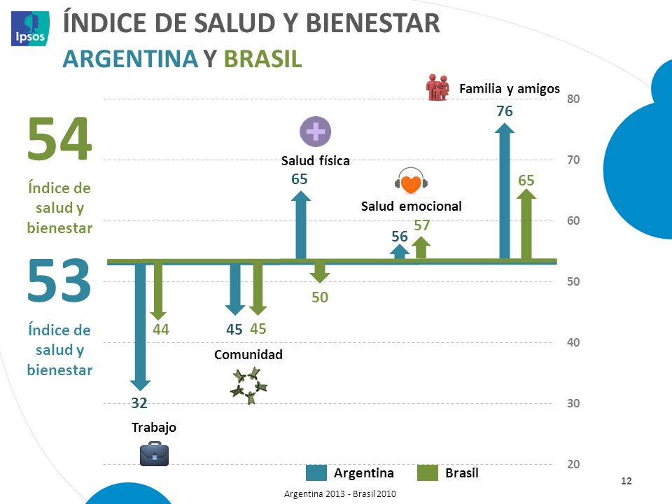 Índice de salud y bienestar argentina y Brasil