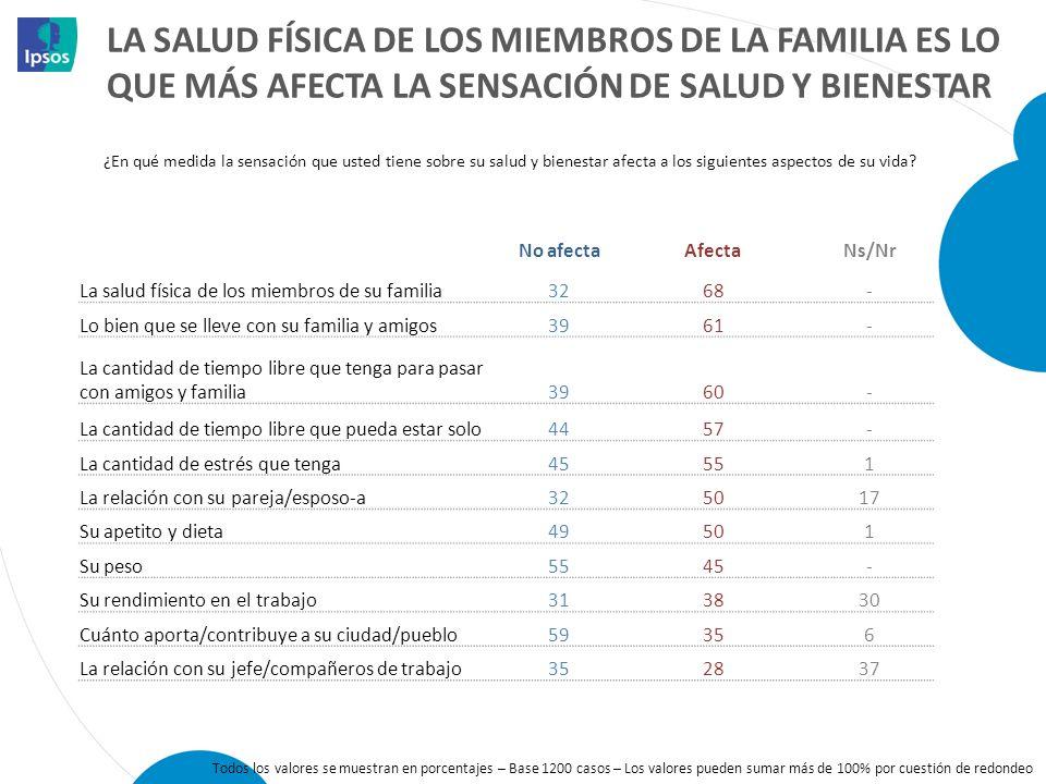 La salud física de los miembros de la familia es lo que más afecta la sensación de salud y bienestar