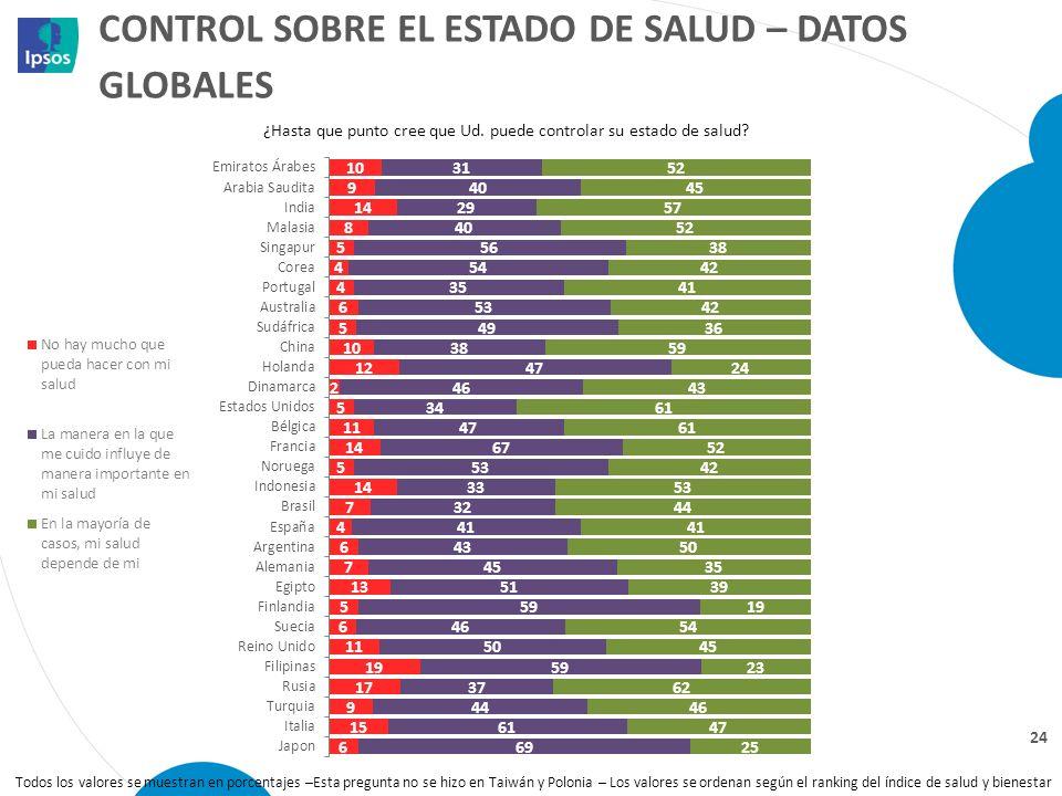 Control sobre el estado de salud – datos globales