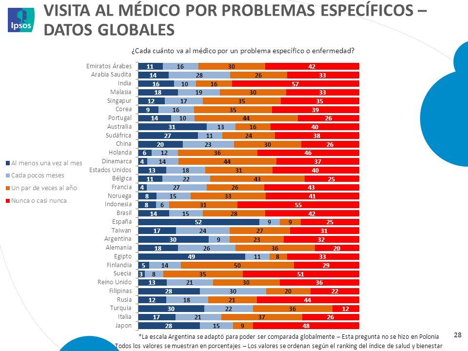 Visita al médico por problemas específicos – datos globales