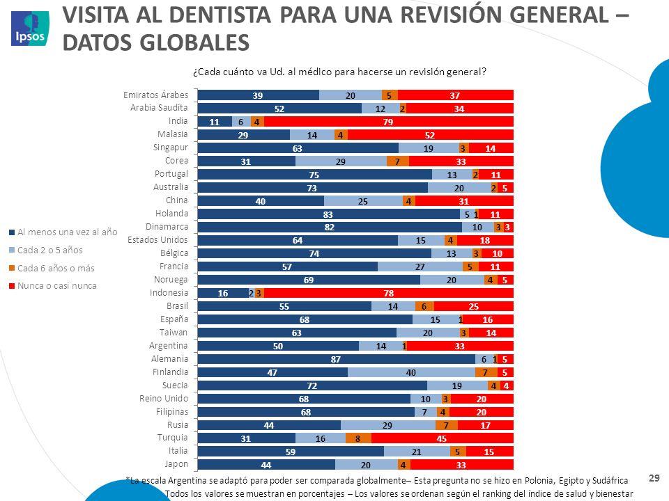 visita al Dentista para una revisión general – datos globales