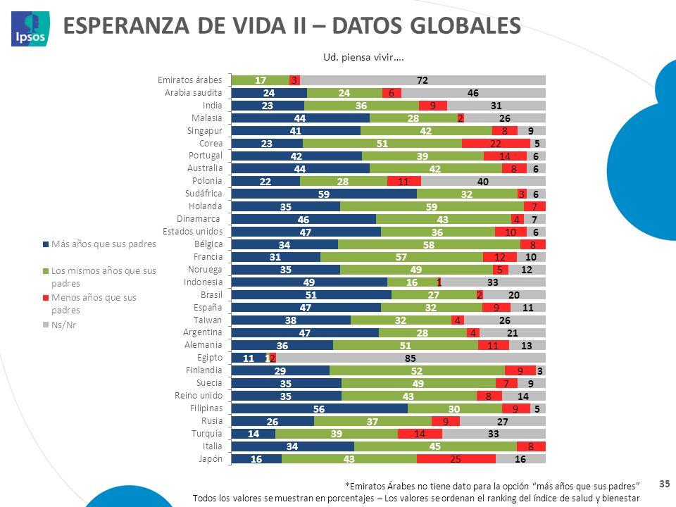 Esperanza de vida II – datos globales