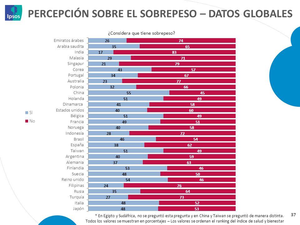 Percepción sobre el sobrepeso – datos globales