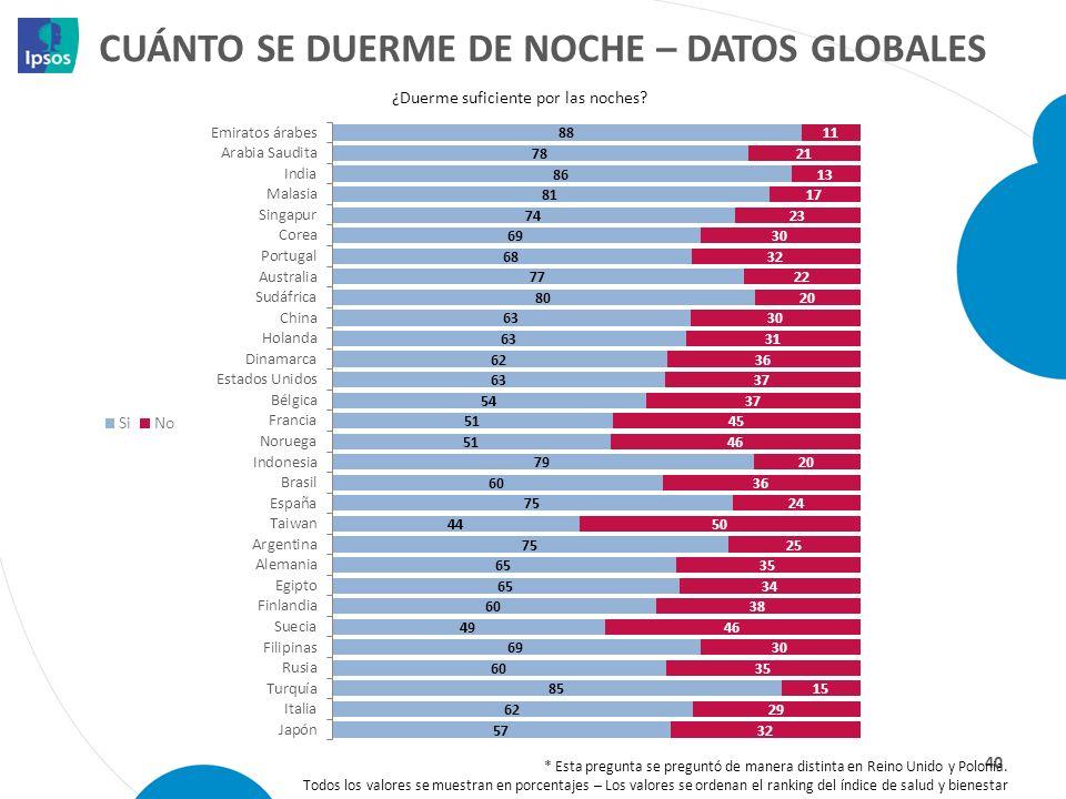 Cuánto se duerme de noche – datos globales