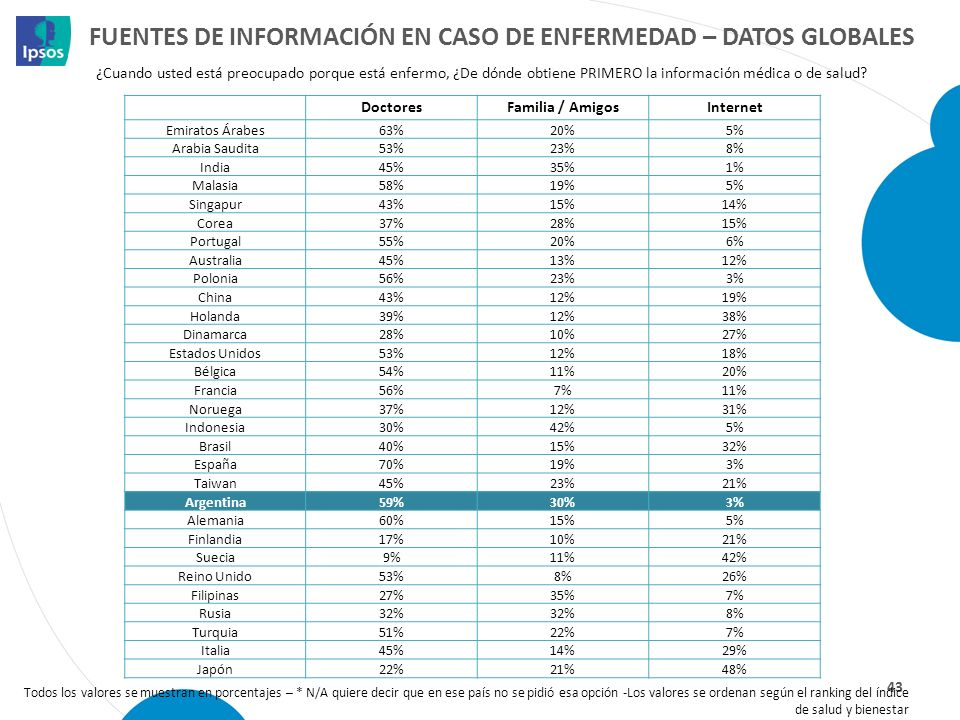 Fuentes de información en caso de enfermedad – datos globales