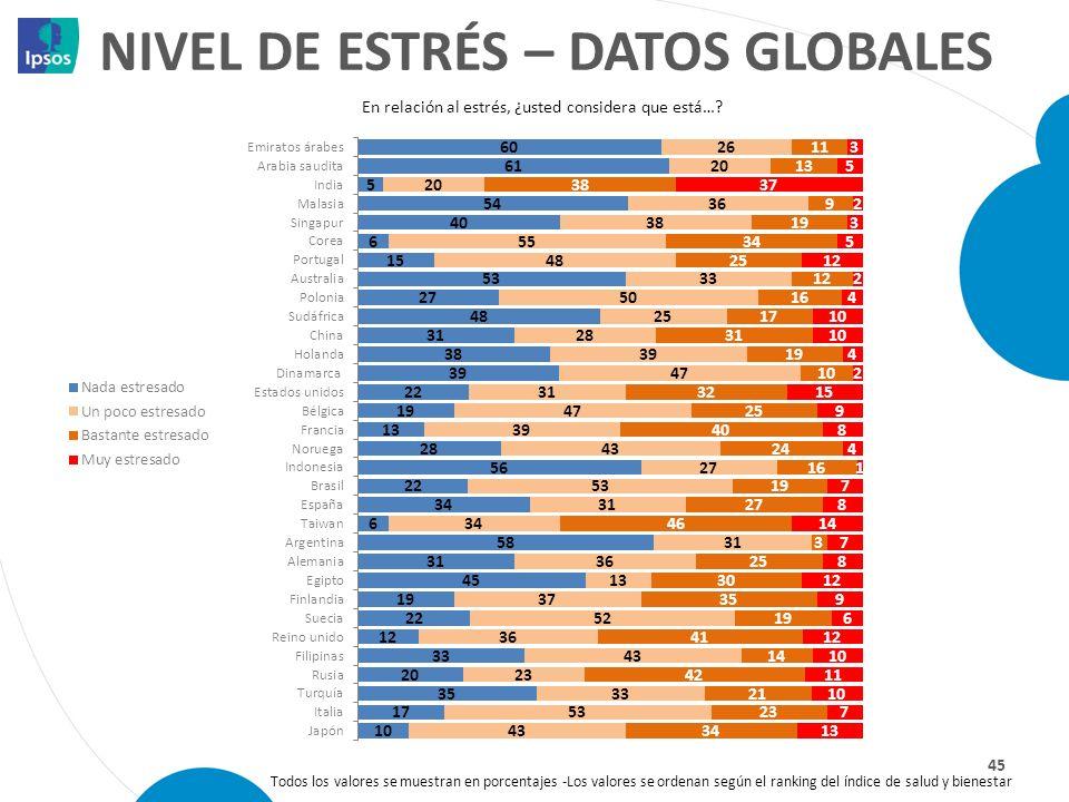Nivel de estrés – datos globales