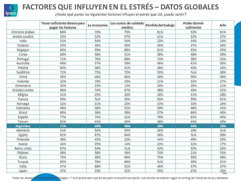 Factores que influyen en el estrés – datos globales