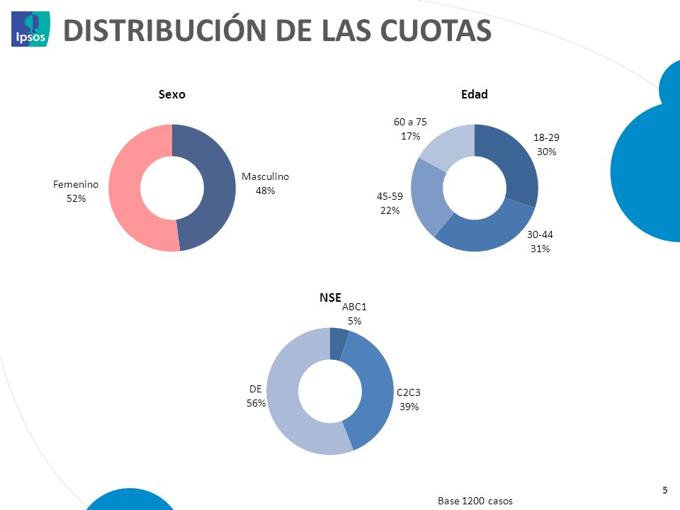 Distribución de las cuotas