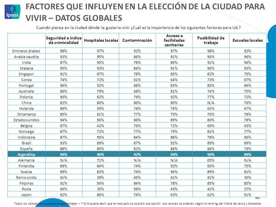 Factores que influyen en la elección de la ciudad para vivir – datos globales