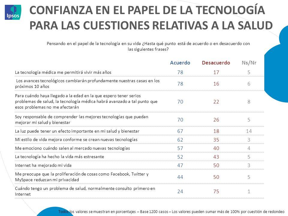 CONFIANZA EN EL PAPEL DE LA TECNOLOGÍA PARA LAS CUESTIONES RELATIVAS A LA SALUD
