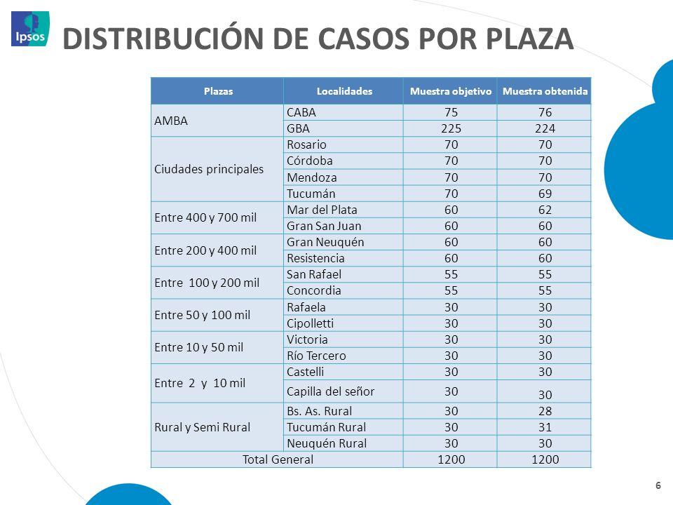 DISTRIBUCIÓN DE casos por plaza