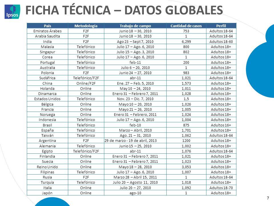 Ficha técnica – datos globales