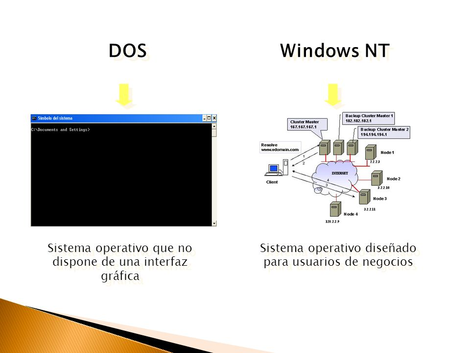 DOS Windows NT. Sistema operativo que no dispone de una interfaz gráfica.