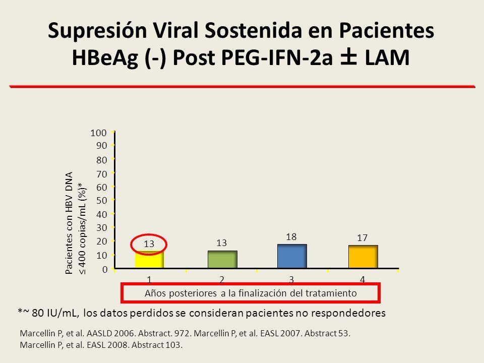 Supresión Viral Sostenida en Pacientes HBeAg (-) Post PEG-IFN-2a ± LAM