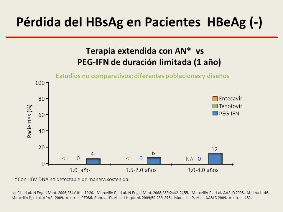 Pérdida del HBsAg en Pacientes HBeAg (-)