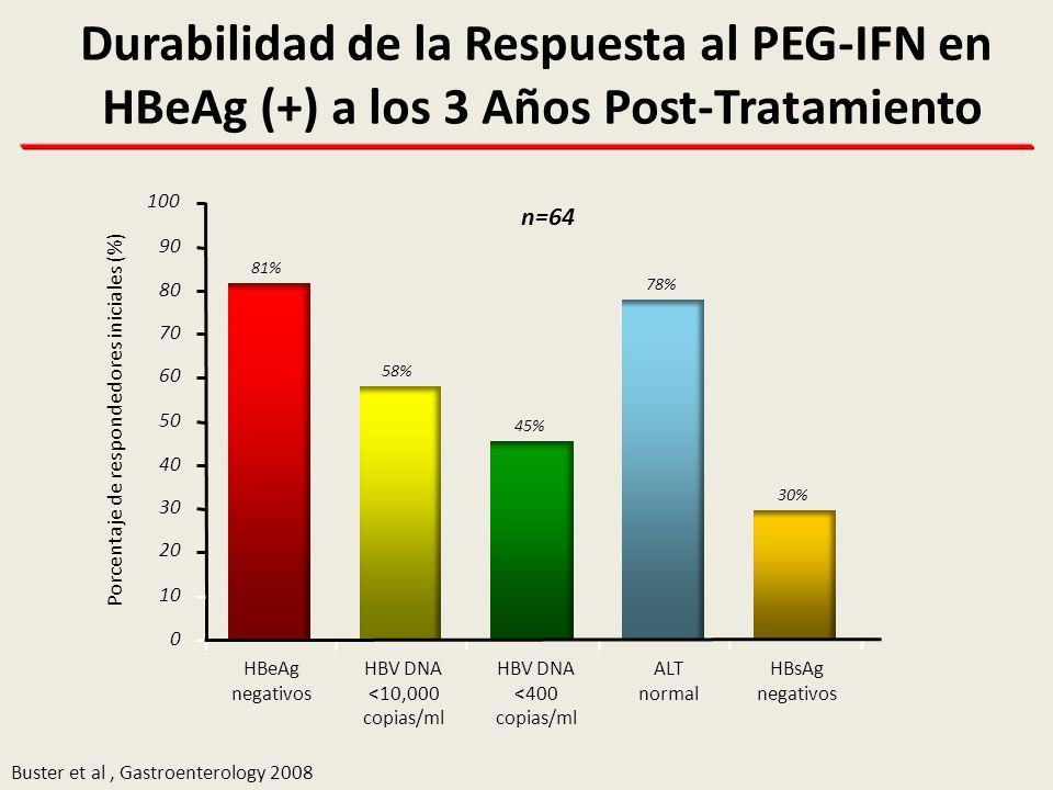 Durabilidad de la Respuesta al PEG-IFN en