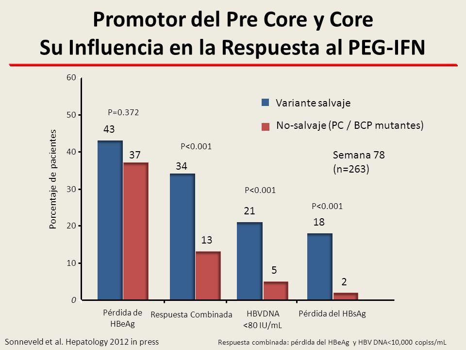Promotor del Pre Core y Core Su Influencia en la Respuesta al PEG-IFN