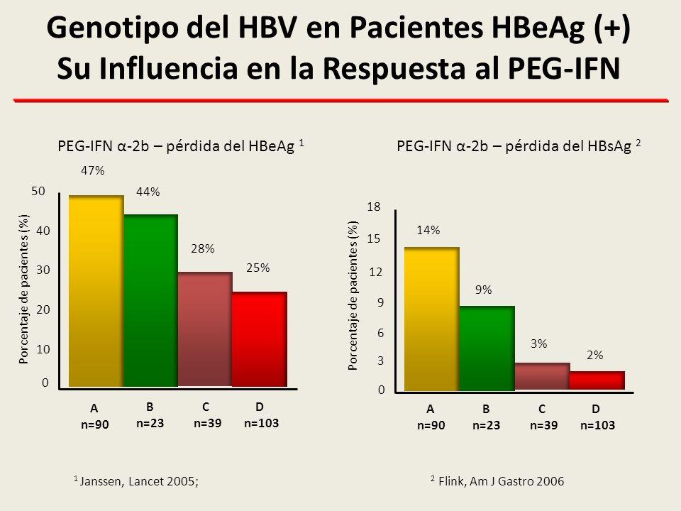 Genotipo del HBV en Pacientes HBeAg (+) Su Influencia en la Respuesta al PEG-IFN