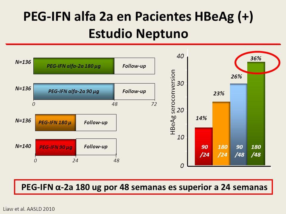 PEG-IFN alfa 2a en Pacientes HBeAg (+) Estudio Neptuno