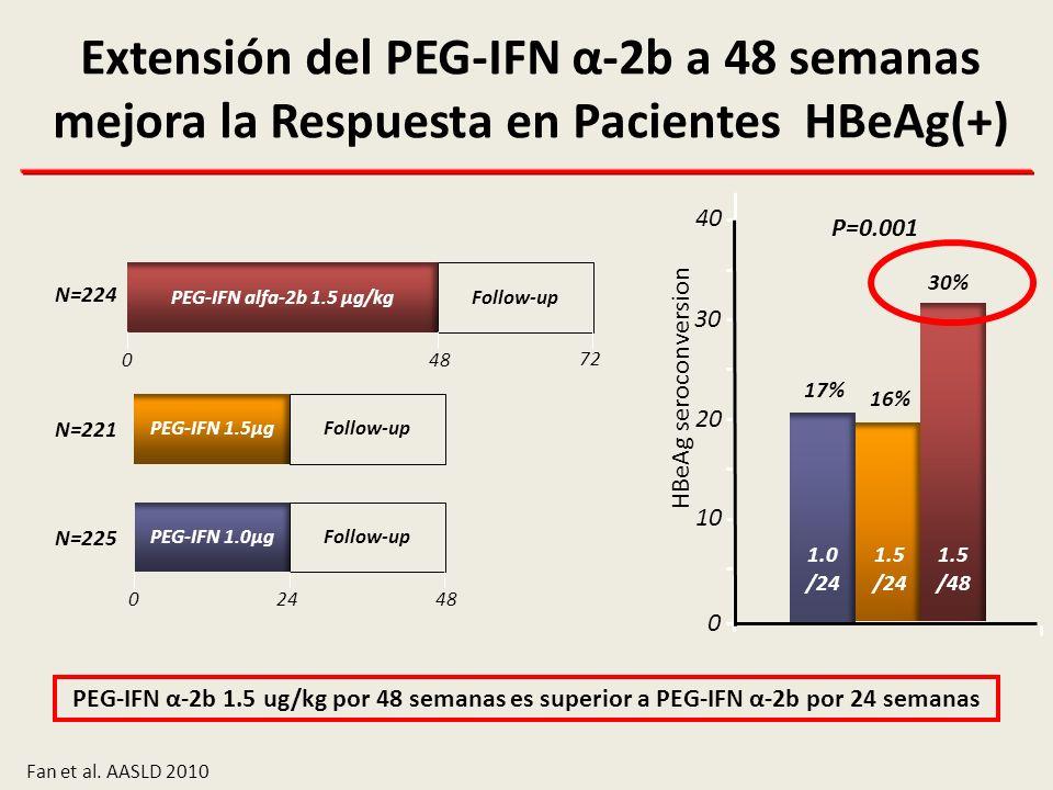 Extensión del PEG-IFN α-2b a 48 semanas mejora la Respuesta en Pacientes HBeAg(+)