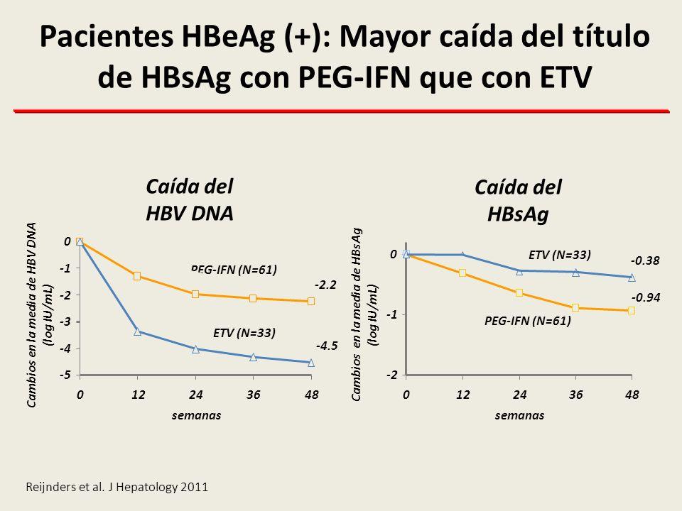 Pacientes HBeAg (+): Mayor caída del título de HBsAg con PEG-IFN que con ETV