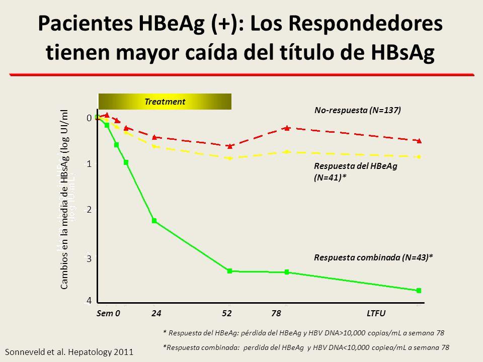 Pacientes HBeAg (+): Los Respondedores tienen mayor caída del título de HBsAg