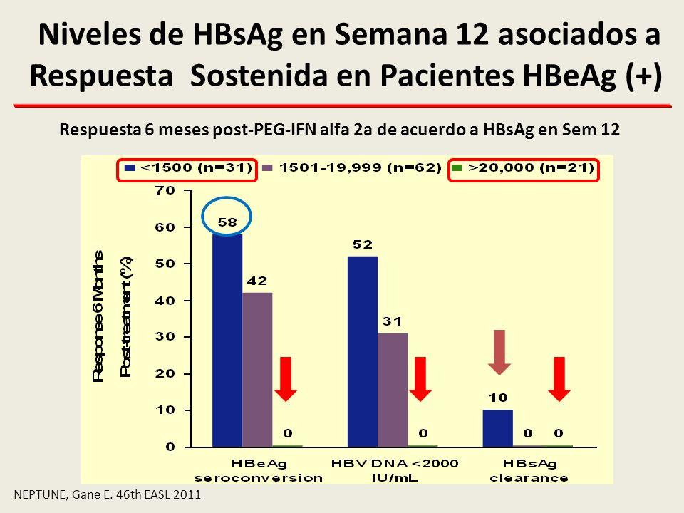 Respuesta 6 meses post-PEG-IFN alfa 2a de acuerdo a HBsAg en Sem 12