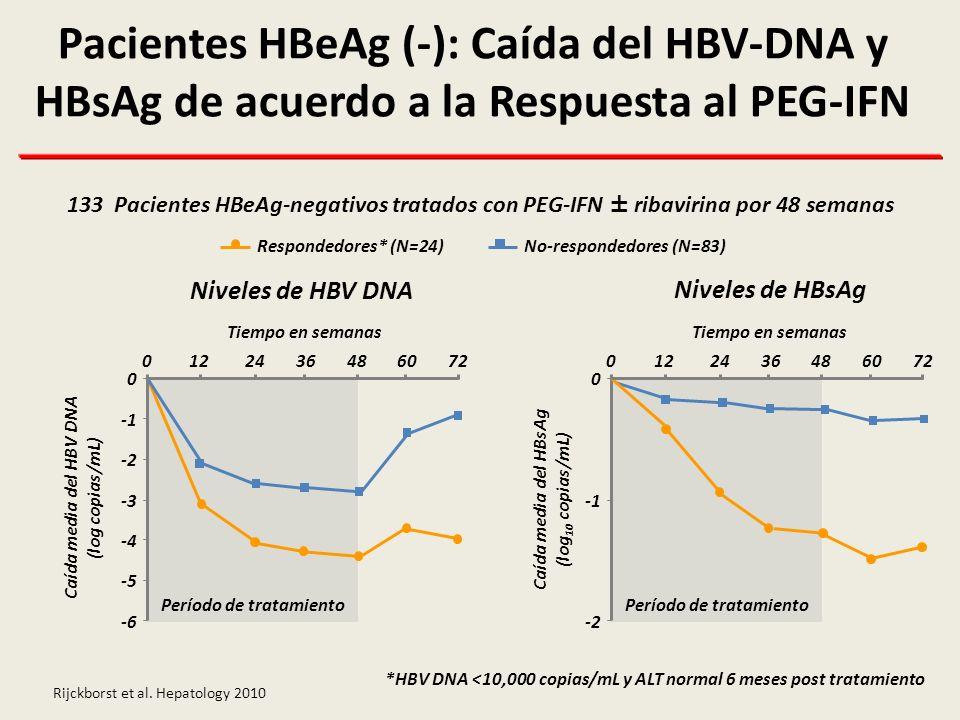 Pacientes HBeAg (-): Caída del HBV-DNA y HBsAg de acuerdo a la Respuesta al PEG-IFN