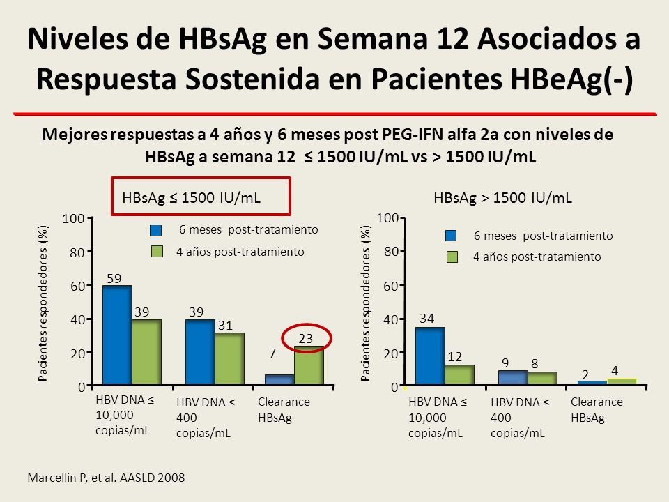 Niveles de HBsAg en Semana 12 Asociados a Respuesta Sostenida en Pacientes HBeAg(-)