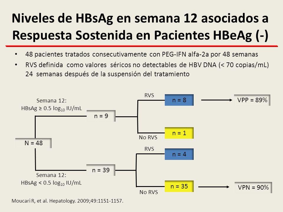 Niveles de HBsAg en semana 12 asociados a Respuesta Sostenida en Pacientes HBeAg (-)