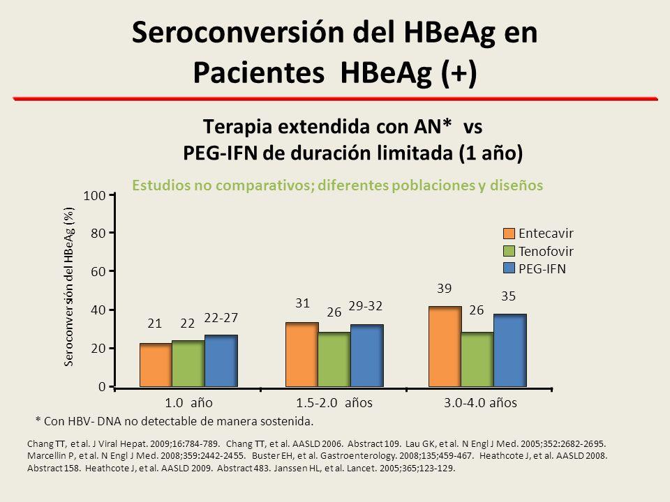Seroconversión del HBeAg en Pacientes HBeAg (+)